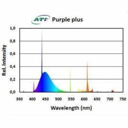 ATI T5 PURPLE PLUS
