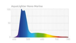 nano marine led